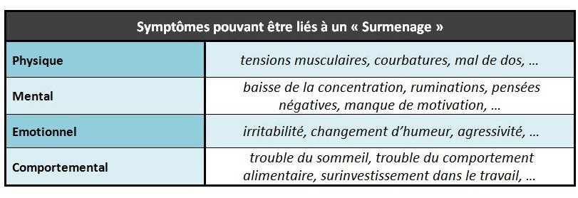 Symptomes surmenage